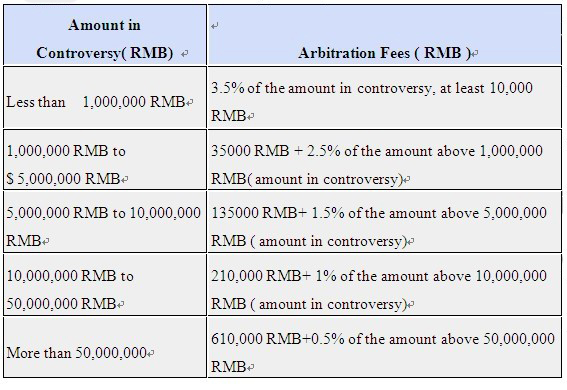 Arbitration Fee Schedule for Foreign-Related Cases